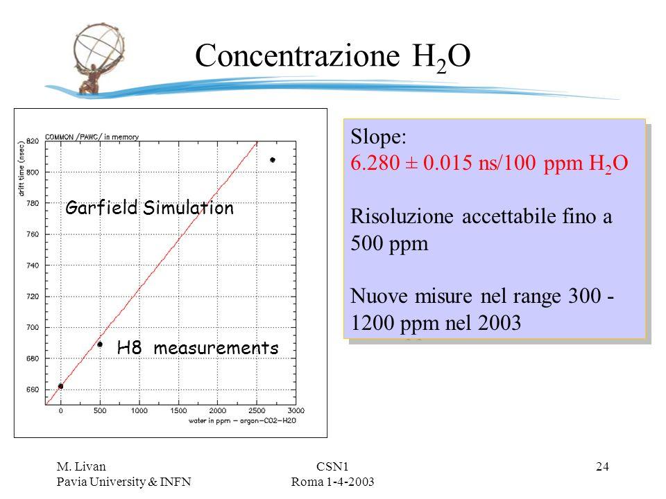 M. Livan Pavia University & INFN CSN1 Roma 1-4-2003 23 Percentuale di CO 2 T max / (CO 2 %) = 83 ns/1%CO 2 In precisione flussimetri 1/500 Stabilità i
