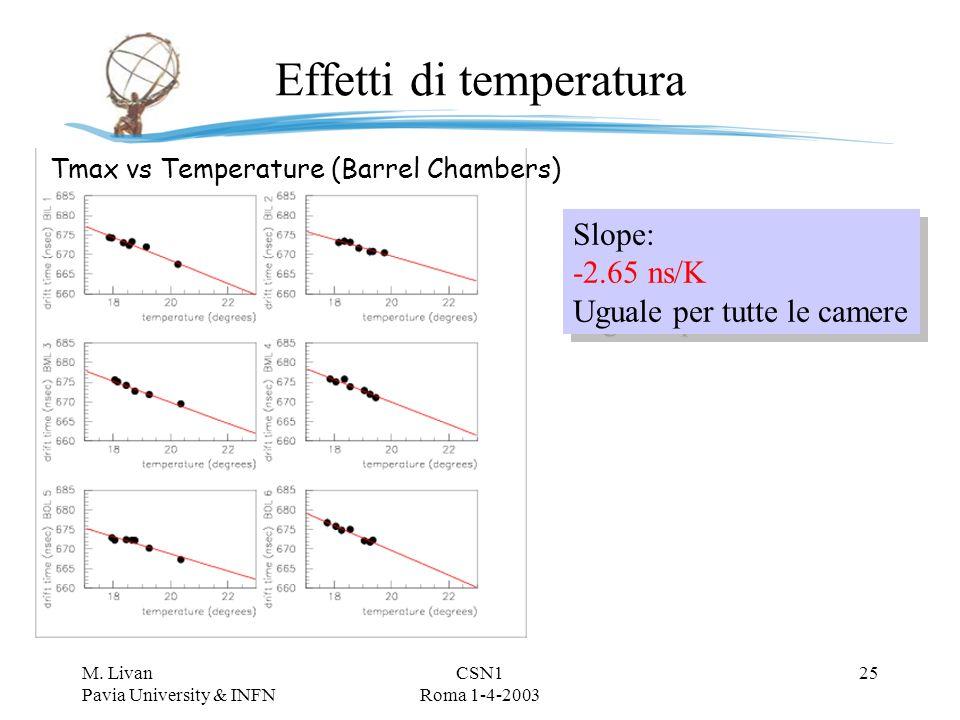 M. Livan Pavia University & INFN CSN1 Roma 1-4-2003 24 Concentrazione H 2 O Garfield Simulation H8 measurements Slope: 6.280 ± 0.015 ns/100 ppm H 2 O