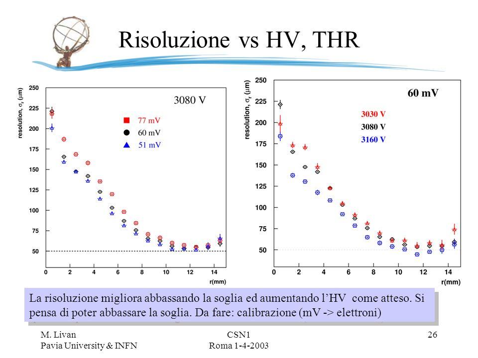 M. Livan Pavia University & INFN CSN1 Roma 1-4-2003 25 Effetti di temperatura Tmax vs Temperature (Barrel Chambers) Slope: -2.65 ns/K Uguale per tutte