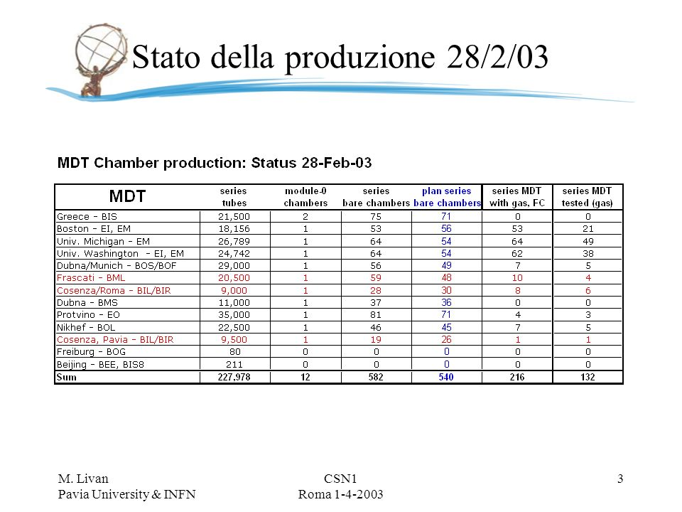 M. Livan Pavia University & INFN CSN1 Roma 1-4-2003 2 Stato produzione 28/2/03