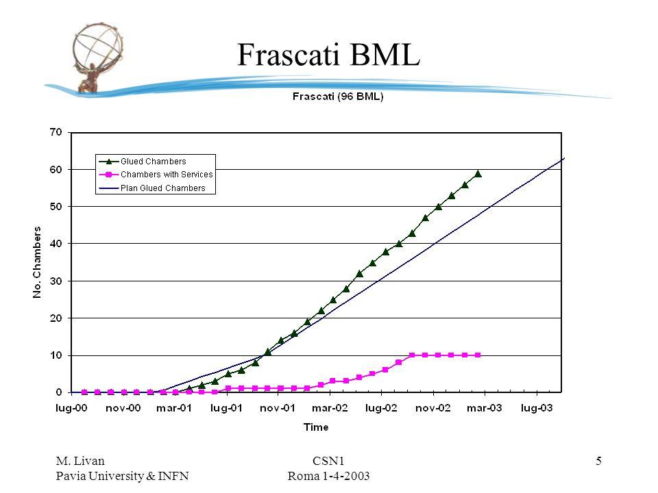 M. Livan Pavia University & INFN CSN1 Roma 1-4-2003 4 BML (FRASCATI) 20800 Tubi filati(inizio marzo) 9900 Tubi da filareinclusi spares 61 Camere assem