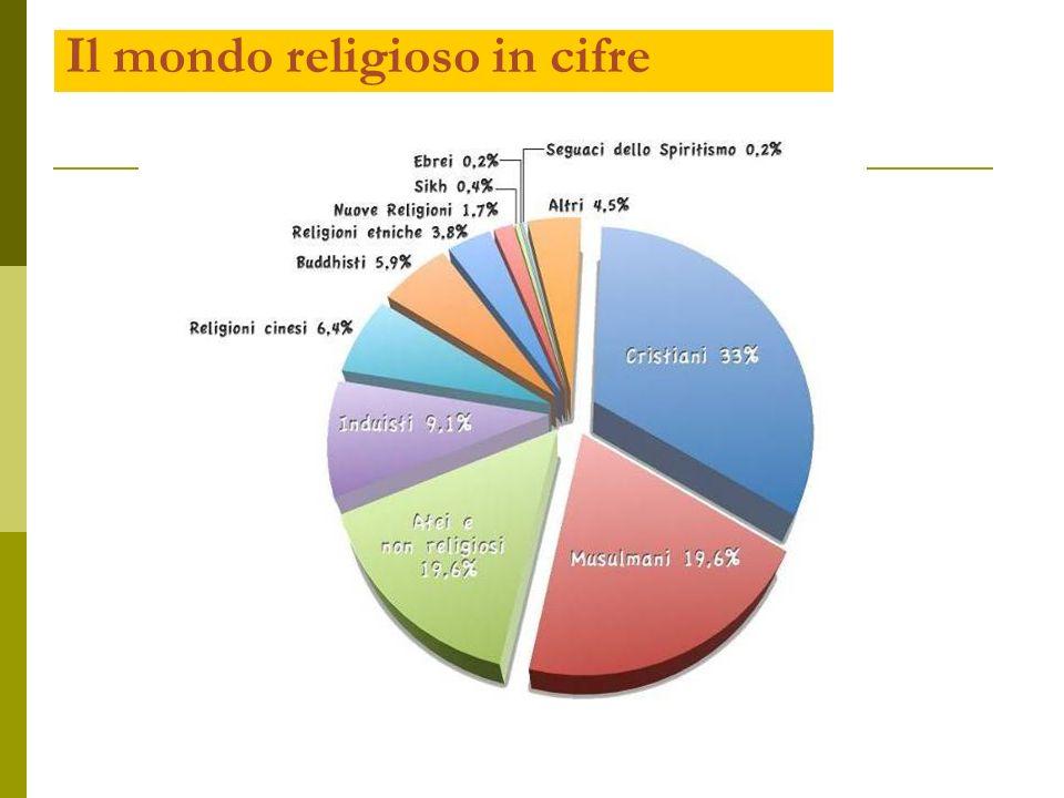 Il mondo religioso in cifre