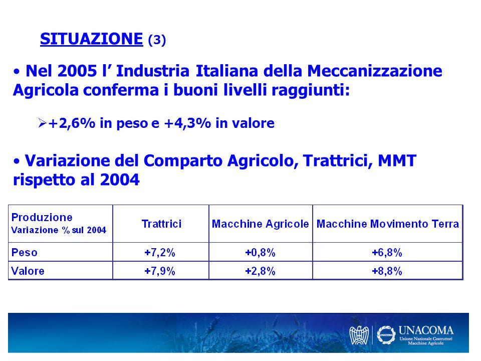 SITUAZIONE (3) Nel 2005 l Industria Italiana della Meccanizzazione Agricola conferma i buoni livelli raggiunti: +2,6% in peso e +4,3% in valore Variazione del Comparto Agricolo, Trattrici, MMT rispetto al 2004