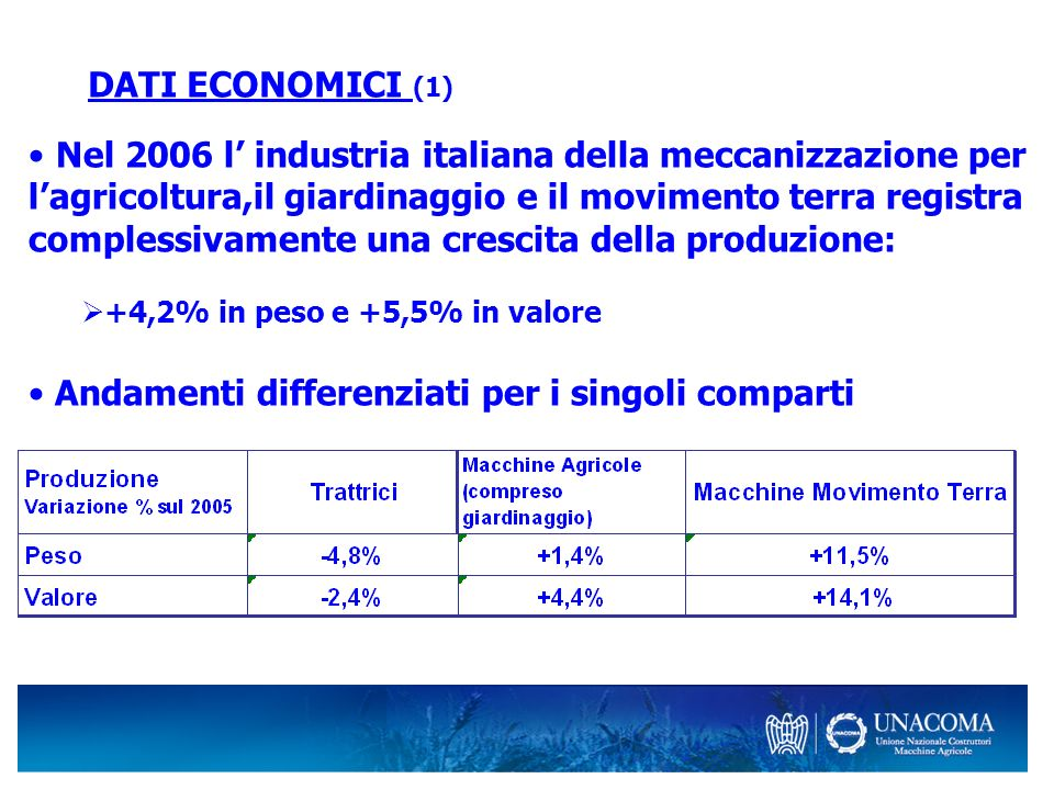 DATI ECONOMICI (1) Nel 2006 l industria italiana della meccanizzazione per lagricoltura,il giardinaggio e il movimento terra registra complessivamente una crescita della produzione: +4,2% in peso e +5,5% in valore Andamenti differenziati per i singoli comparti