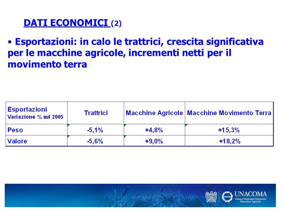 DATI ECONOMICI (3) Mercato nazionale delle trattrici in flessione, mercato europeo in crescita: Immatricolazioni 2006 nella media europea + 5,0% Immatricolazioni 2006 in Italia -6,2% Immatricolazioni I° trimestre 2007 in Europa +6,0% Immatricolazioni I° trimestre 2007 in Italia -4,7%