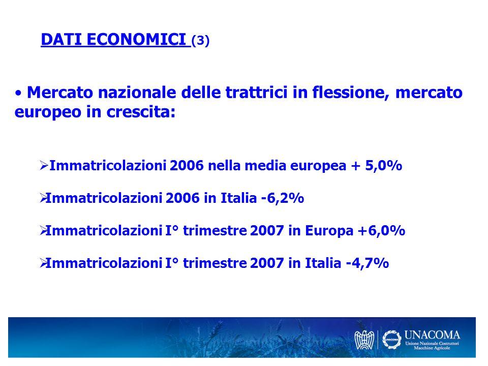 DATI ECONOMICI (3) Mercato nazionale delle trattrici in flessione, mercato europeo in crescita: Immatricolazioni 2006 nella media europea + 5,0% Immat
