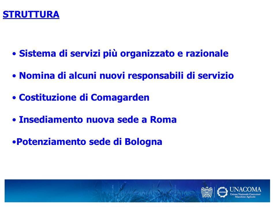 STRUTTURA Sistema di servizi più organizzato e razionale Nomina di alcuni nuovi responsabili di servizio Costituzione di Comagarden Insediamento nuova sede a Roma Potenziamento sede di Bologna