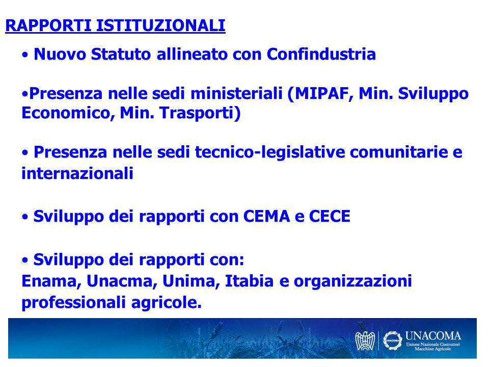 RAPPORTI ISTITUZIONALI Nuovo Statuto allineato con Confindustria Presenza nelle sedi ministeriali (MIPAF, Min. Sviluppo Economico, Min. Trasporti) Pre