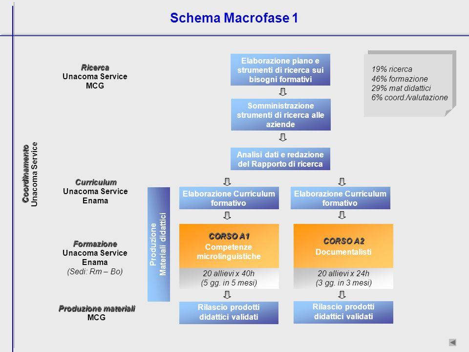 Schema Macrofase 1 19% ricerca 46% formazione 29% mat didattici 6% coord./valutazione Ricerca Unacoma Service MCG Formazione Unacoma Service Enama (Sedi: Rm – Bo) 20 allievi x 40h (5 gg.