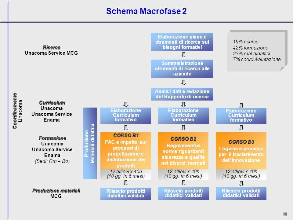 Schema Macrofase 2 19% ricerca 42% formazione 23% mat didattici 7% coord./valutazione Ricerca Unacoma Service MCG Formazione Unacoma Unacoma Service Enama (Sedi: Rm – Bo) 12 allievi x 40h (10 gg.