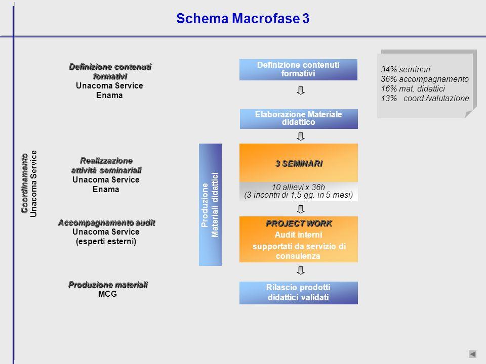 Schema Macrofase 3 34% seminari 36% accompagnamento 16% mat.
