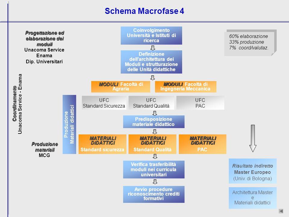 Schema Macrofase 4 60% elaborazione 33% produzione 7% coord/valutaz.