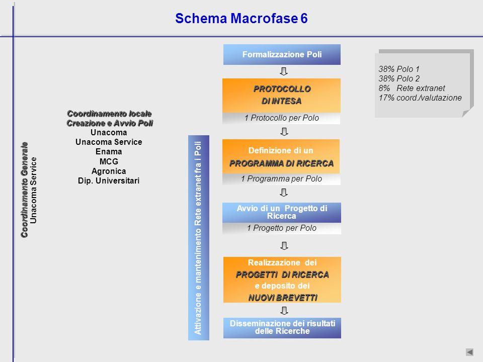 Schema Macrofase 6 38% Polo 1 38% Polo 2 8% Rete extranet 17% coord./valutazione 1 Protocollo per PoloPROTOCOLLO DI INTESA Formalizzazione Poli Coordinamento locale Creazione e Avvio Poli Unacoma Unacoma Service Enama MCG Agronica Dip.