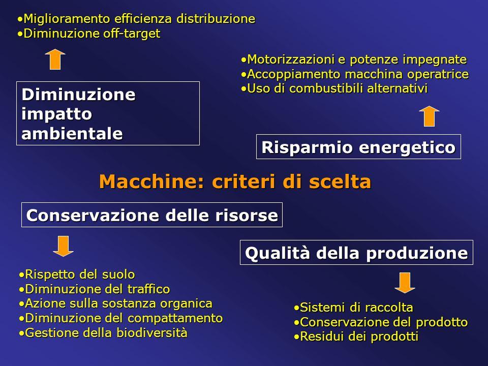 Macchine: criteri di scelta Diminuzione impatto ambientale Risparmio energetico Conservazione delle risorse Qualità della produzione Miglioramento eff