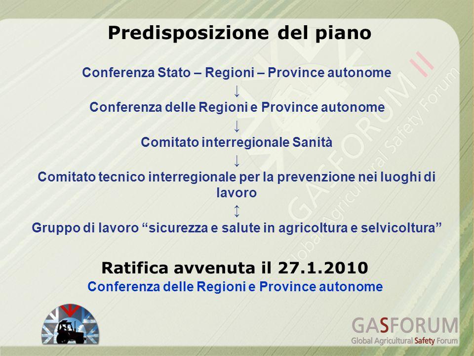 Conferenza Stato – Regioni – Province autonome Conferenza delle Regioni e Province autonome Comitato interregionale Sanità Comitato tecnico interregio