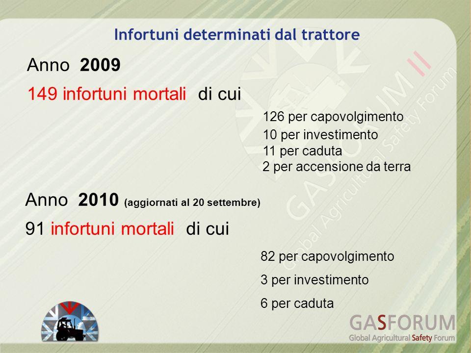 Anno 2009 149 infortuni mortali di cui 126 per capovolgimento 10 per investimento 11 per caduta 2 per accensione da terra Anno 2010 (aggiornati al 20