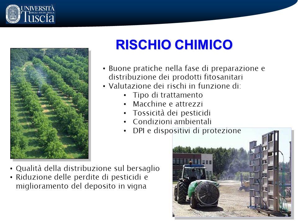 RISCHIO CHIMICO Qualità della distribuzione sul bersaglio Riduzione delle perdite di pesticidi e miglioramento del deposito in vigna Buone pratiche ne