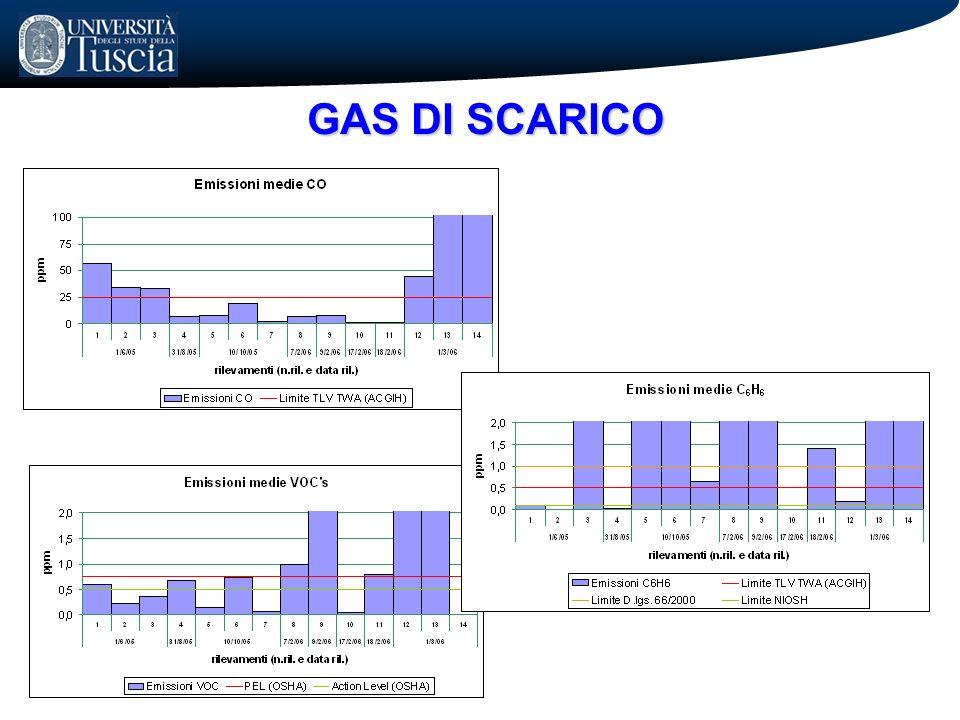 GAS DI SCARICO