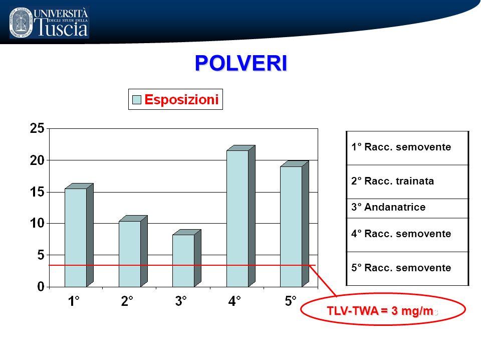 POLVERI 1° Racc. semovente 2° Racc. trainata 3° Andanatrice 4° Racc. semovente 5° Racc. semovente TLV-TWA = 3 mg/m 3