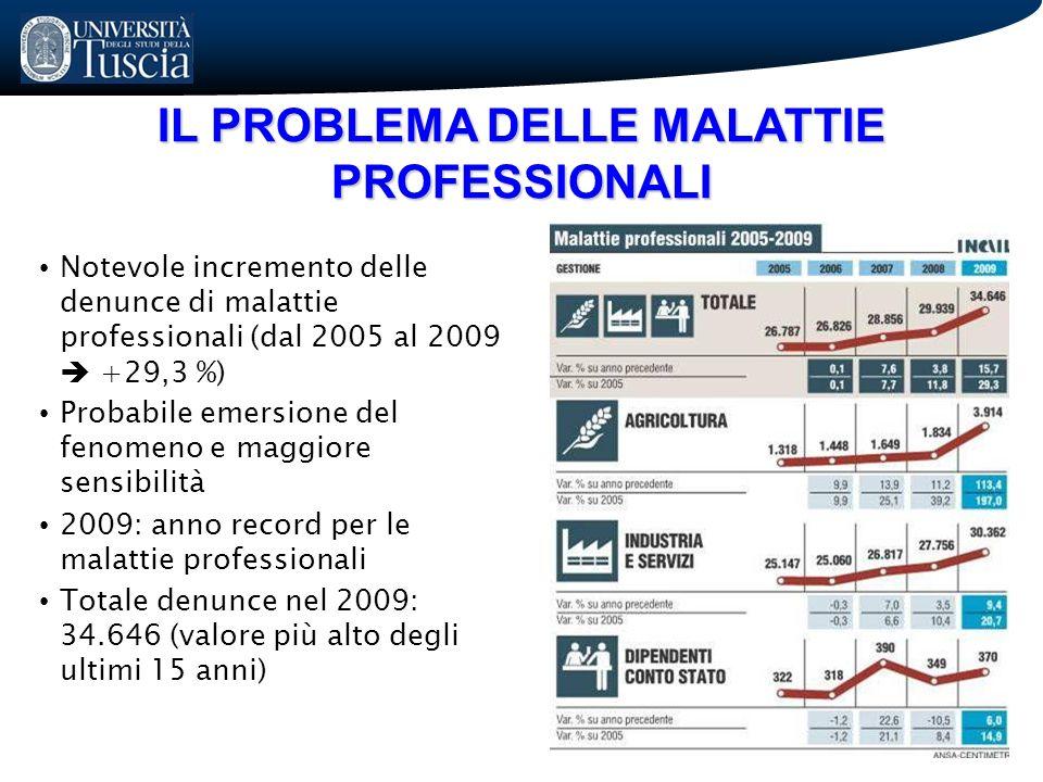 IL PROBLEMA DELLE MALATTIE PROFESSIONALI Notevole incremento delle denunce di malattie professionali (dal 2005 al 2009 +29,3 %) Probabile emersione de