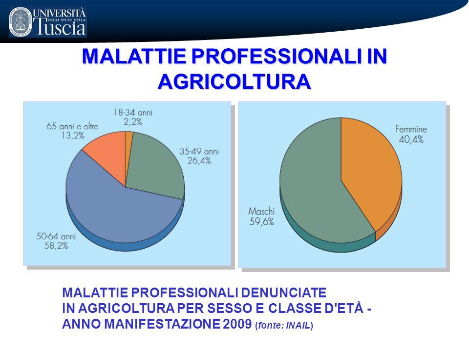 MALATTIE PROFESSIONALI IN AGRICOLTURA MALATTIE PROFESSIONALI DENUNCIATE IN AGRICOLTURA PER SESSO E CLASSE D'ETÀ - ANNO MANIFESTAZIONE 2009 (fonte: INA