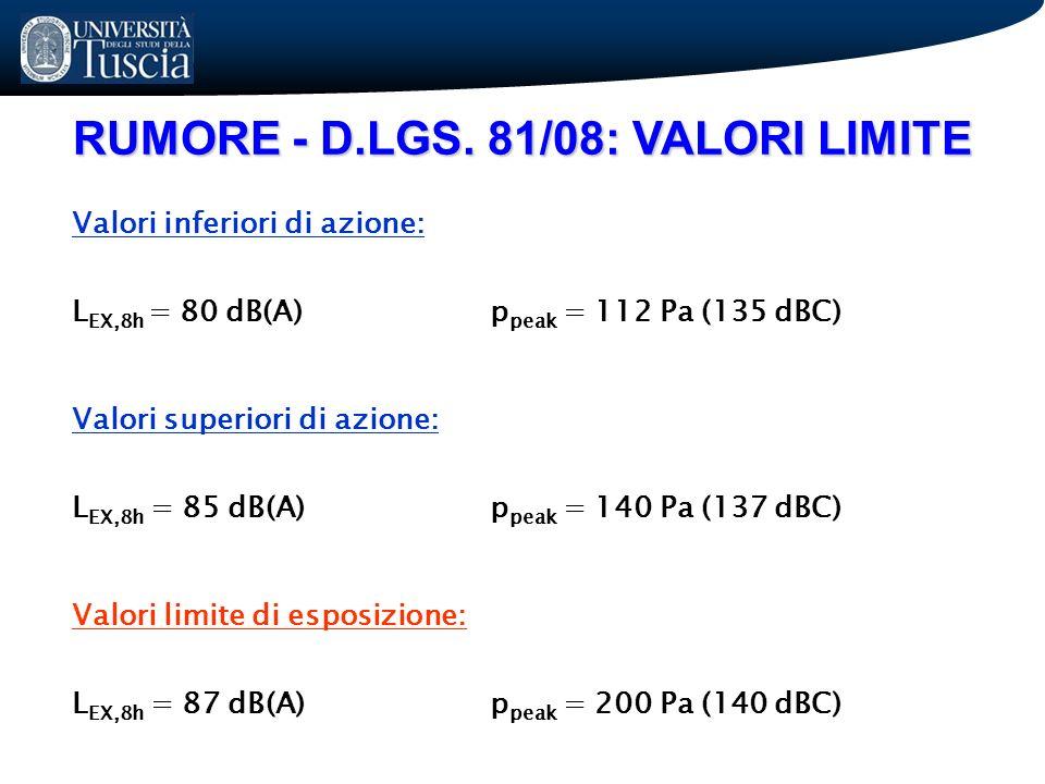 RUMORE - D.LGS. 81/08: VALORI LIMITE Valori inferiori di azione: L EX,8h = 80 dB(A)p peak = 112 Pa (135 dBC) Valori superiori di azione: L EX,8h = 85