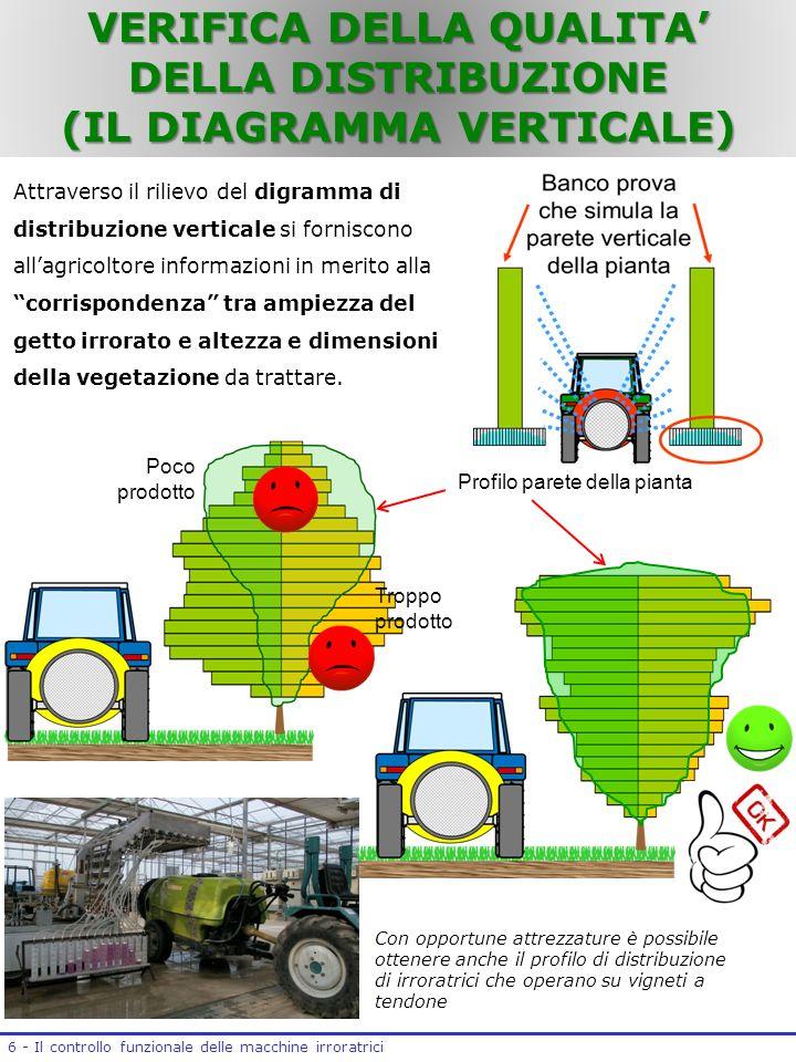 6 - Il controllo funzionale delle macchine irroratrici Attraverso il rilievo del digramma di distribuzione verticale si forniscono allagricoltore info