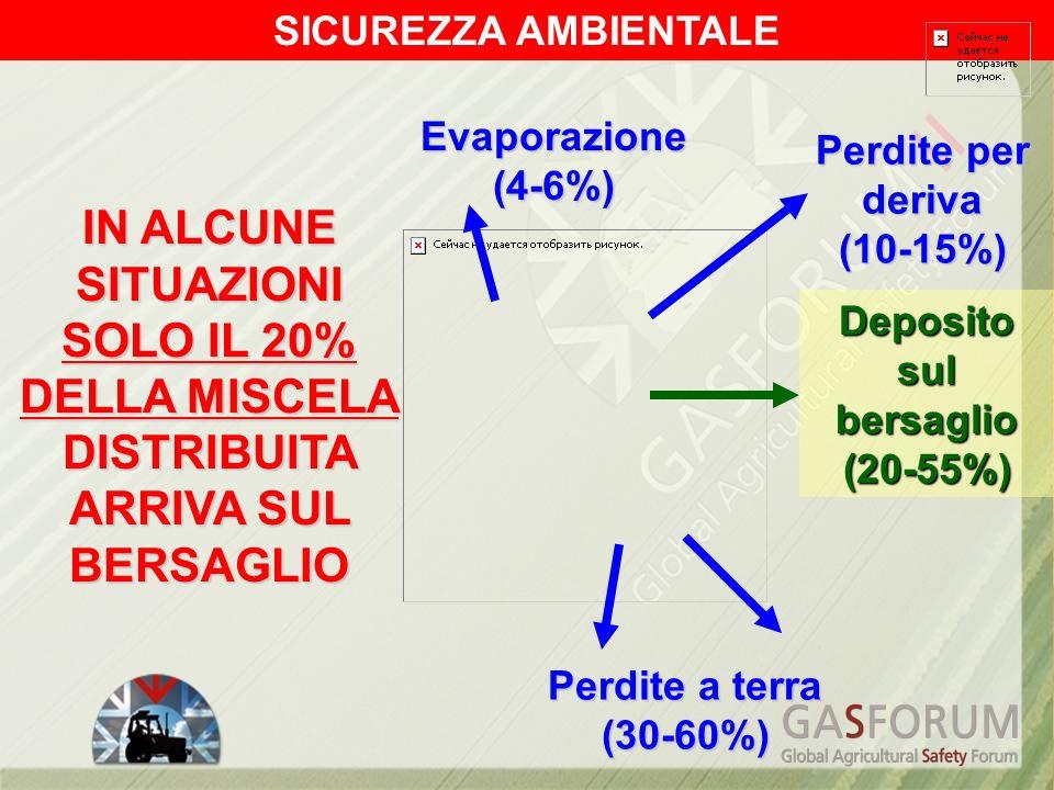 Deposito sul bersaglio (20-55%) Perdite a terra (30-60%) Evaporazione (4-6%) Perdite per deriva (10-15%) IN ALCUNE SITUAZIONI SOLO IL 20% DELLA MISCEL