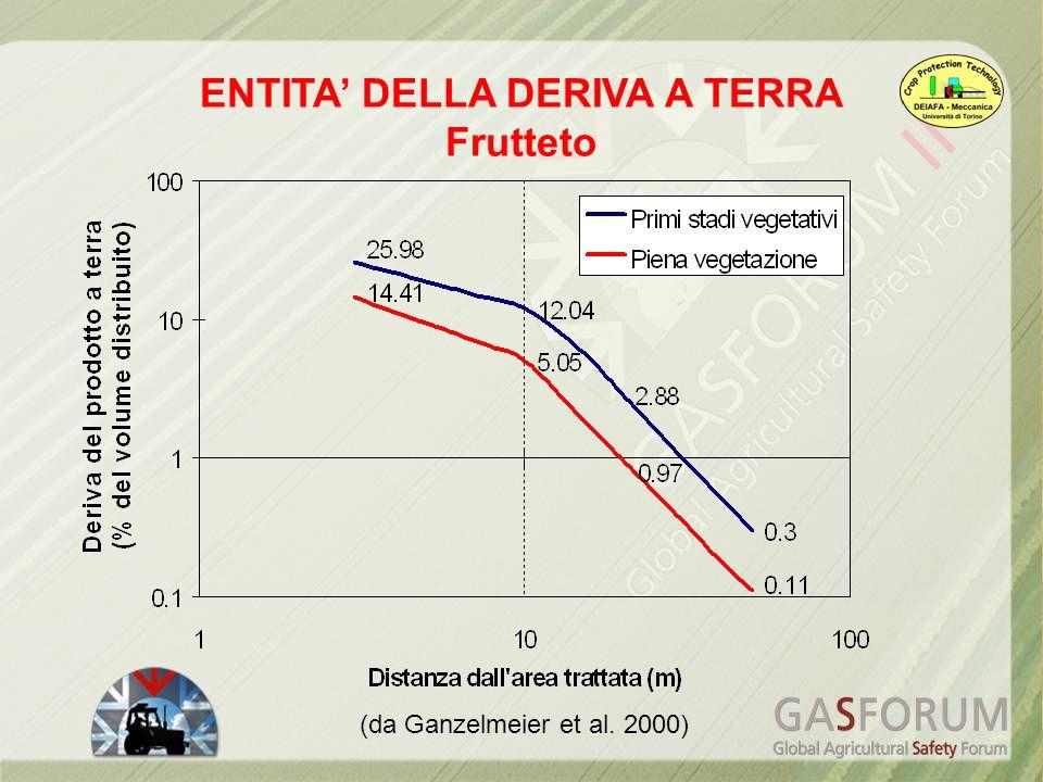 (da Ganzelmeier et al. 2000) ENTITA DELLA DERIVA A TERRA Frutteto