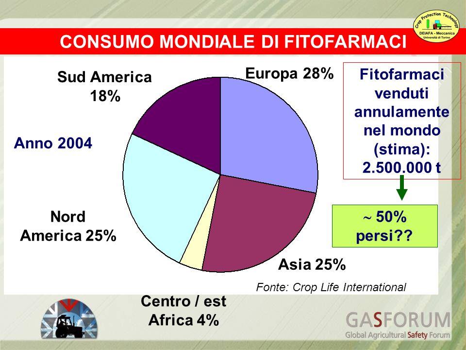 CONSUMO MONDIALE DI FITOFARMACI Fitofarmaci venduti annulamente nel mondo (stima): 2.500.000 t Europa 28% Asia 25% Centro / est Africa 4% Nord America