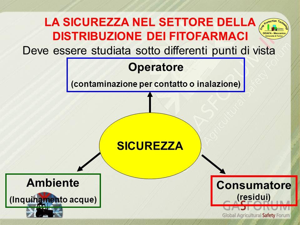 LA SICUREZZA NEL SETTORE DELLA DISTRIBUZIONE DEI FITOFARMACI Operatore (contaminazione per contatto o inalazione) Ambiente (Inquinamento acque) Consum