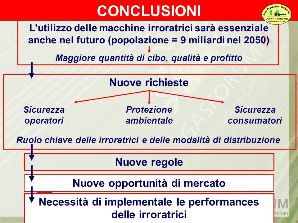 CONCLUSIONI Necessità di implementale le performances delle irroratrici Lutilizzo delle macchine irroratrici sarà essenziale anche nel futuro (popolaz