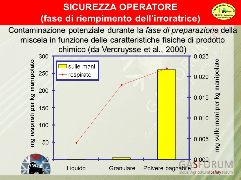 SICUREZZA OPERATORE (fase di riempimento dellirroratrice) 0 50 100 150 200 250 300 LiquidoGranularePolvere bagnabile mg respirati per kg manipolato 0.