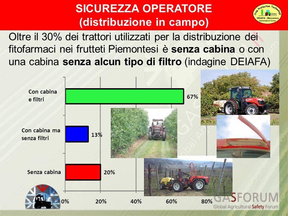 20% 13% 67% 0%20%40%60%80% Senza cabina Con cabina ma senza filtri Con cabina e filtri Oltre il 30% dei trattori utilizzati per la distribuzione dei f