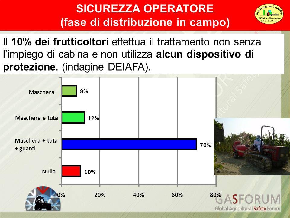 Settore orticolo Totale = 19.2 ml/h 4.8 0.9 2.9 Settore floricolo Totale = 89.7 ml/h 3.3 29 14.3 40.2 Formulato commerciale (ml/h) sul corpo delloperatore che utilizza lance a mano (indagine DEIAFA in Liguria) Fino a 4.2 litri /anno di formulato commerciale 13.5 Fino a 3.6 litri /anno di formulato commerciale SICUREZZA OPERATORE (colture protette) Contaminazione delloperatore nei trattamenti alle colture protette