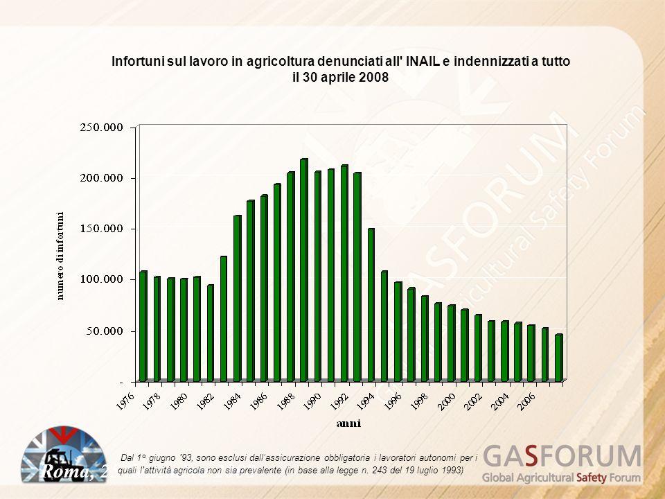 Roma, 25 Settembre 2008 Infortuni sul lavoro in agricoltura denunciati all INAIL e indennizzati a tutto il 30 aprile 2008 Dal 1° giugno 93, sono esclusi dallassicurazione obbligatoria i lavoratori autonomi per i quali l attività agricola non sia prevalente (in base alla legge n.