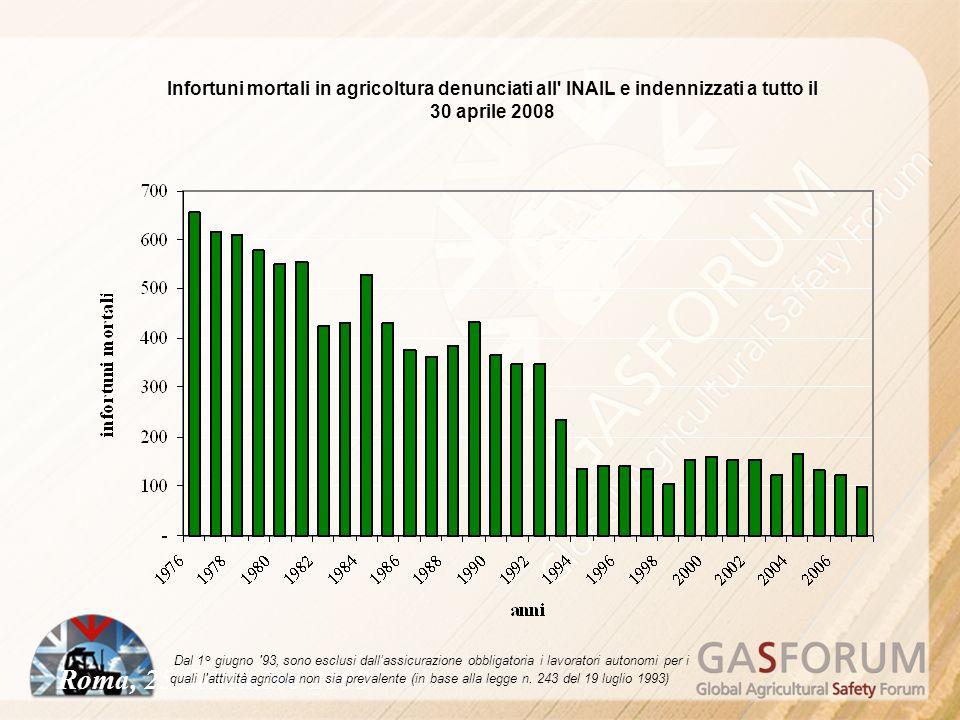 Roma, 25 Settembre 2008 Infortuni mortali in agricoltura denunciati all INAIL e indennizzati a tutto il 30 aprile 2008 Dal 1° giugno 93, sono esclusi dallassicurazione obbligatoria i lavoratori autonomi per i quali l attività agricola non sia prevalente (in base alla legge n.
