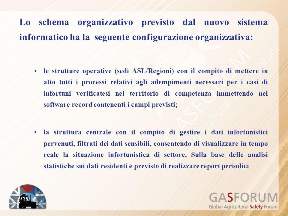 Lo schema organizzativo previsto dal nuovo sistema informatico ha la seguente configurazione organizzativa: le strutture operative (sedi ASL/Regioni)
