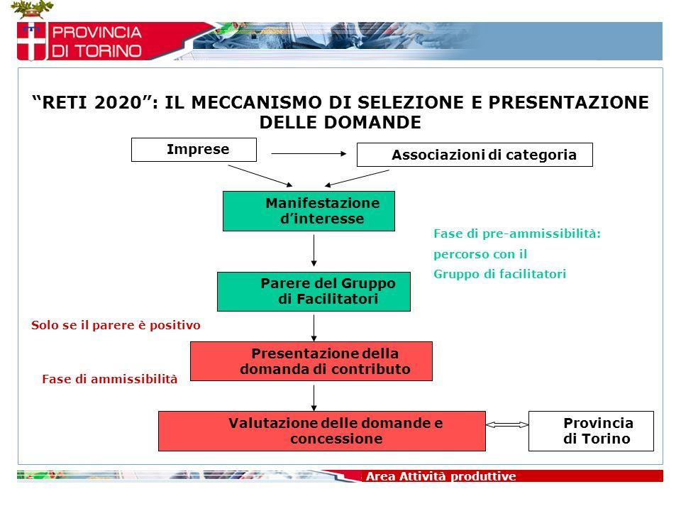 Imprese Area Attività produttive RETI 2020: IL MECCANISMO DI SELEZIONE E PRESENTAZIONE DELLE DOMANDE Associazioni di categoria Manifestazione dinteres