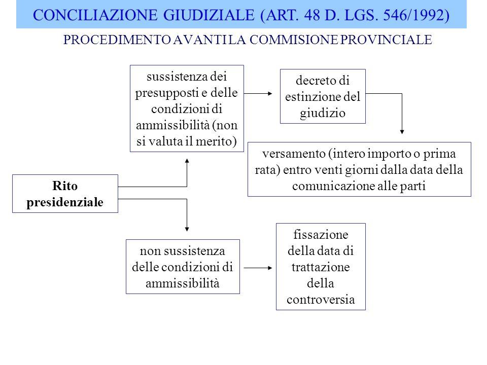 CONCILIAZIONE GIUDIZIALE PROCEDIMENTO AVANTI LA COMMISIONE PROVINCIALE conciliazione ha luogo Rito collegiale - C.T.P.