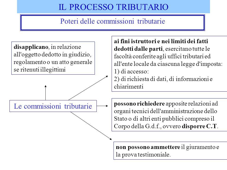 IL PROCESSO TRIBUTARIO Poteri delle commissioni tributarie Le commissioni tributarie ai fini istruttori e nei limiti dei fatti dedotti dalle parti, es