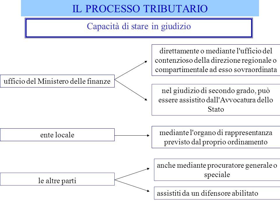 IL PROCESSO TRIBUTARIO Capacità di stare in giudizio direttamente o mediante l'ufficio del contenzioso della direzione regionale o compartimentale ad