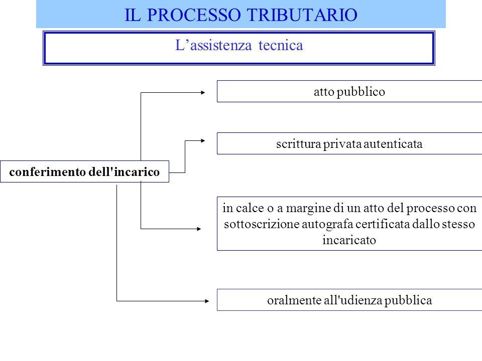 IL PROCESSO TRIBUTARIO Lassistenza tecnica conferimento dell'incarico atto pubblico scrittura privata autenticata in calce o a margine di un atto del