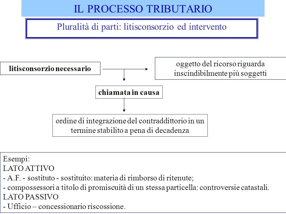 IL PROCESSO TRIBUTARIO Pluralità di parti: litisconsorzio ed intervento litisconsorzio necessario oggetto del ricorso riguarda inscindibilmente più so