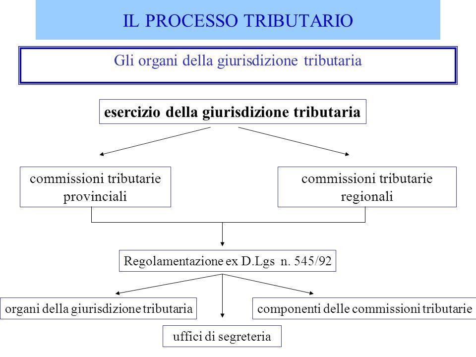 IL PROCESSO TRIBUTARIO Gli organi della giurisdizione tributaria esercizio della giurisdizione tributaria commissioni tributarie provinciali commissio