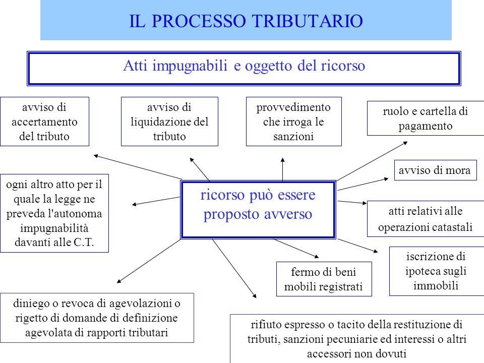 IL PROCESSO TRIBUTARIO Atti impugnabili e oggetto del ricorso ricorso può essere proposto avverso avviso di accertamento del tributo avviso di liquida