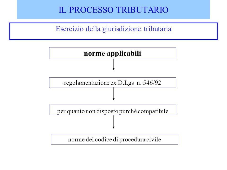 IL PROCESSO TRIBUTARIO Esercizio della giurisdizione tributaria norme applicabili regolamentazione ex D.Lgs n. 546/92 per quanto non disposto purché c