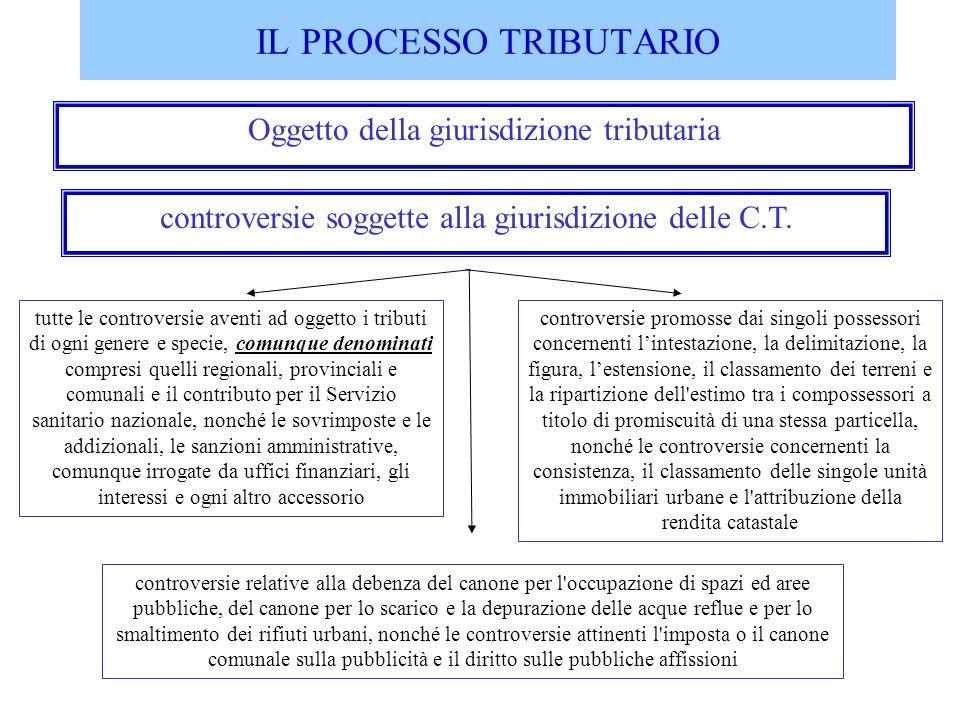 IL PROCESSO TRIBUTARIO Oggetto della giurisdizione tributaria controversie soggette alla giurisdizione delle C.T. tutte le controversie aventi ad ogge