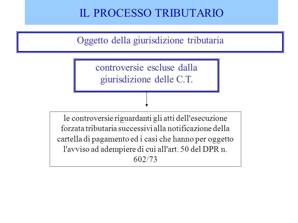 IL PROCESSO TRIBUTARIO Oggetto della giurisdizione tributaria controversie escluse dalla giurisdizione delle C.T. le controversie riguardanti gli atti