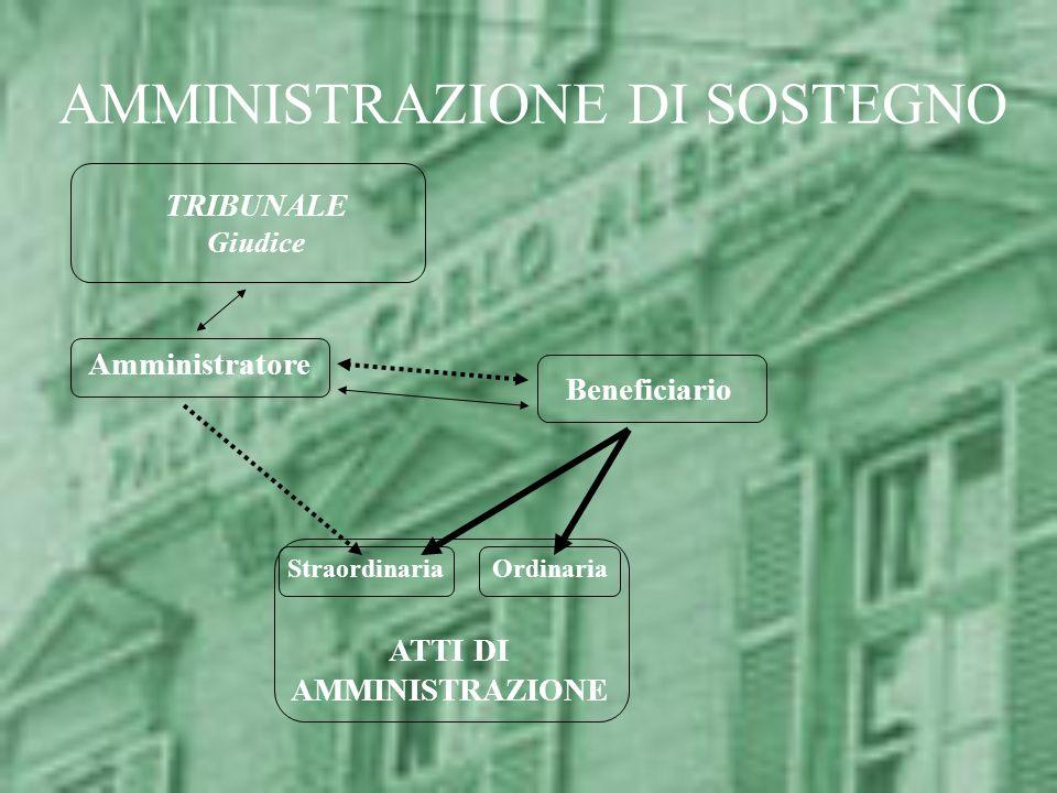 AMMINISTRAZIONE DI SOSTEGNO TRIBUNALE Giudice Beneficiario Amministratore ATTI DI AMMINISTRAZIONE OrdinariaStraordinaria